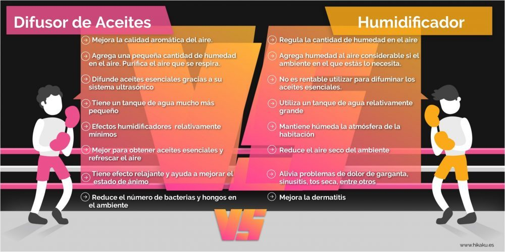 diferencias difusor humidificador