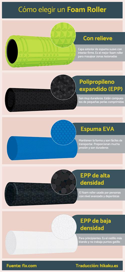 Tipos de Foam Rollers